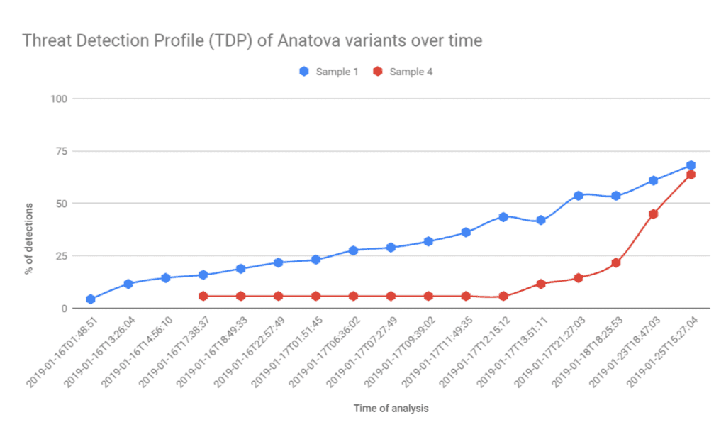 Threat detection profile of two Anatova variants over time.