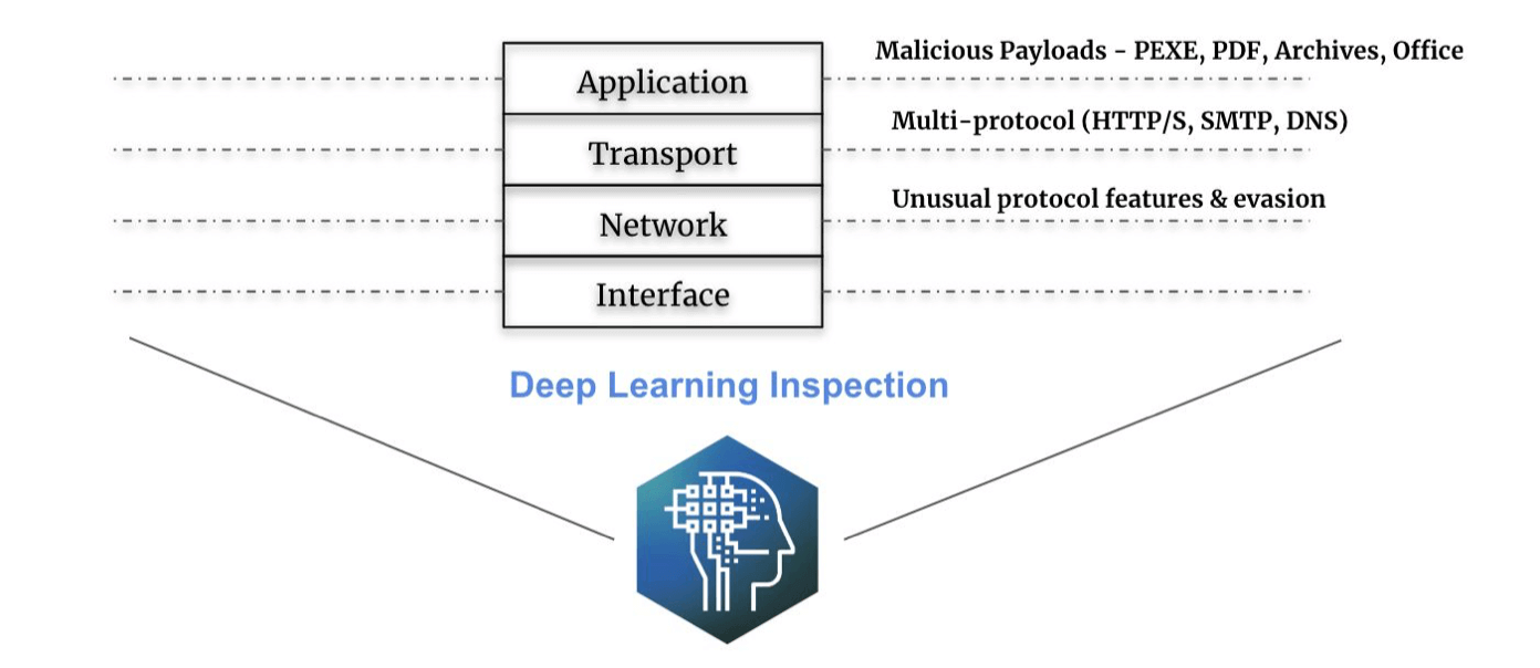 Deep Learning Inspection