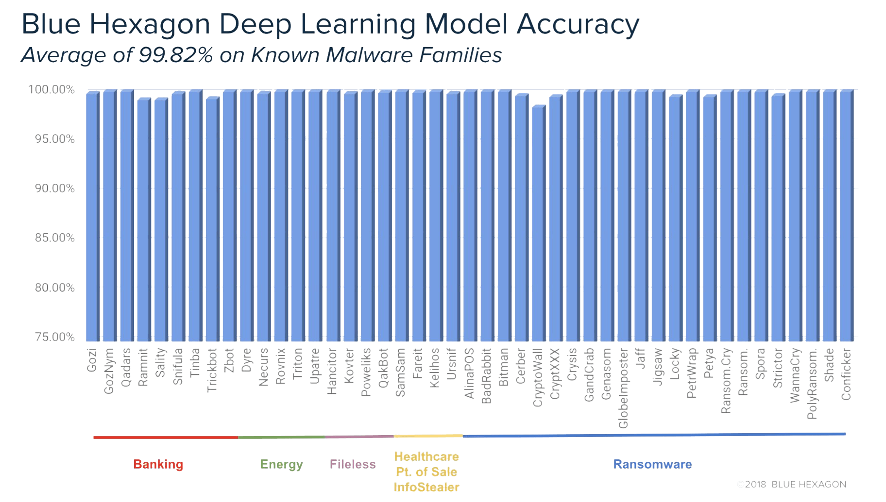 Deep Learning Model Accuracy