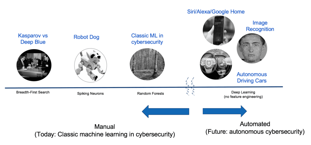 Deep Learning and Network Threat Protection